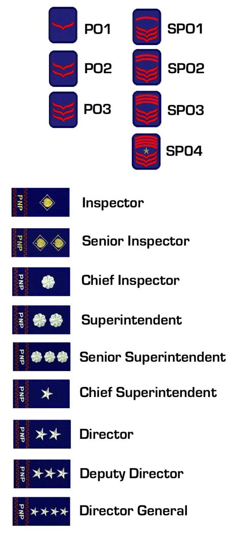 NationStates • View topic - Military Ranks Designer (Re