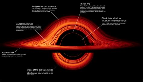 NASA's New Black Hole Visualization Is Straight out of