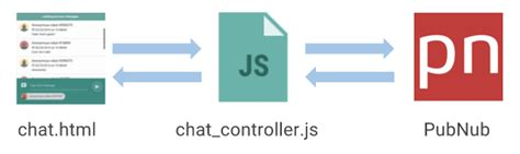 AngularJS Chat Tutorial: Storing Chat History and Infinite