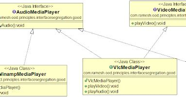Interface Segregation Principle in Java with Example
