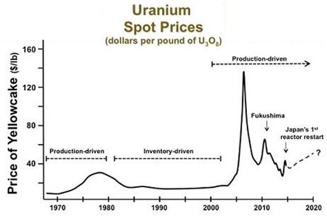 Will Uranium Be The Energy Superstar Of 2017? - Cameco