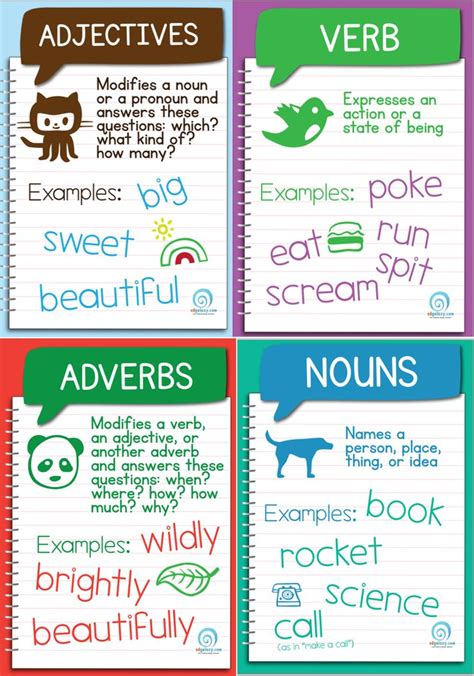 Free Parts of Speech Posters | Language