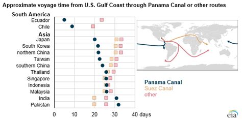 Expanded Panama Canal reduces travel time for shipments of