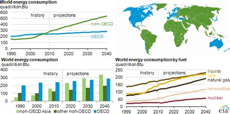 EIA projects world energy consumption will increase 56% by