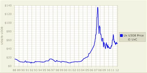 Why Uranium Could Go To $200 And Beyond - Global X Uranium