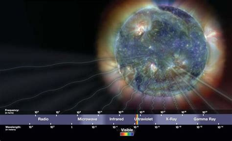The Sun & The Electromagnetic Spectrum | Astronomy science