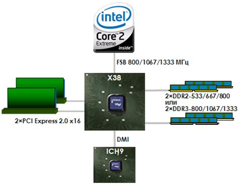 Intel's X38 Express Chipset Is Ready