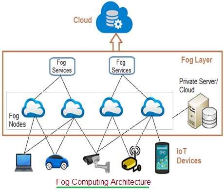 Fog computing tutorial   Applications,Architecture,Pros,Cons